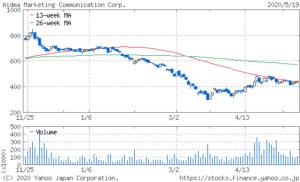 9466アイドママーケティングコミュニケーションの株価チャート